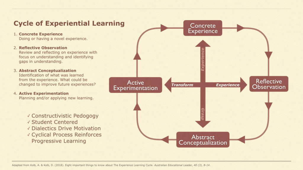 Model of the Experiential Learning Cycle.