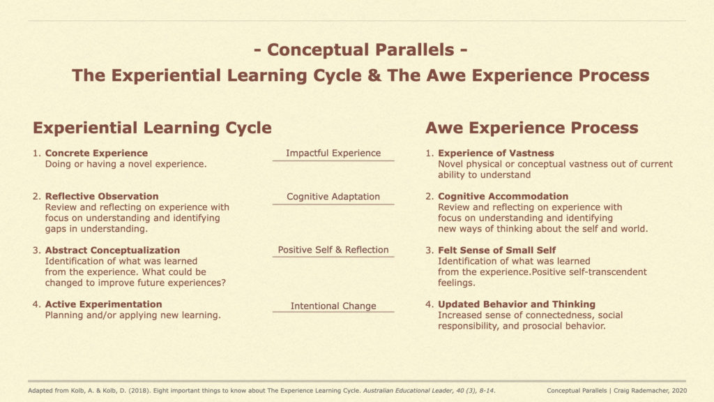 Image showing the parallels between the Experiential Learning Cycle and the Awe Experience Process
