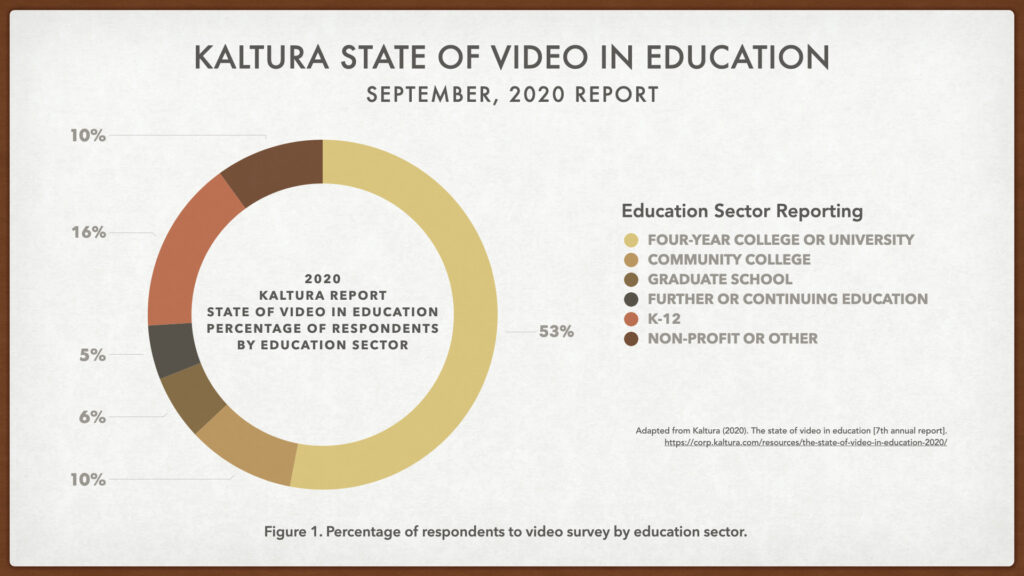Chart showing percentages of educator sectors in response to Kaltura survey.