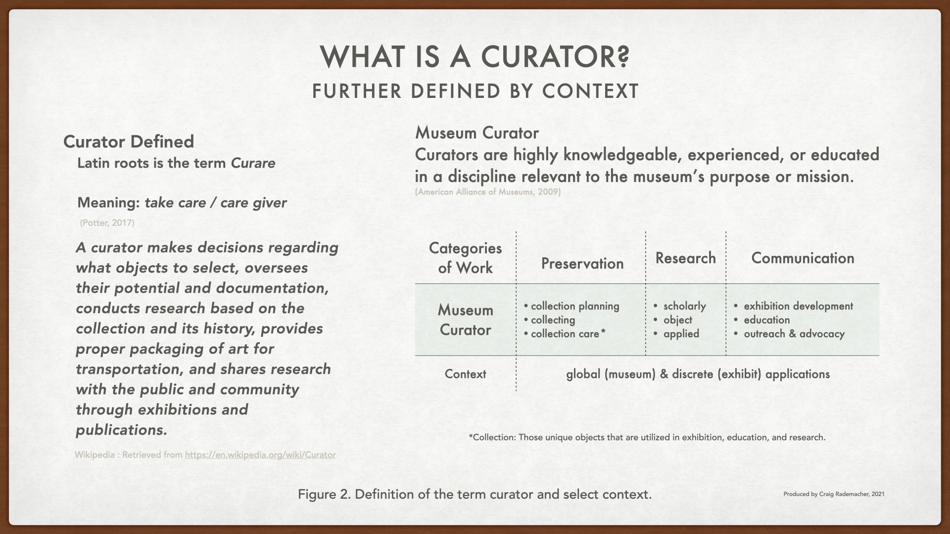 Curator defined with context.