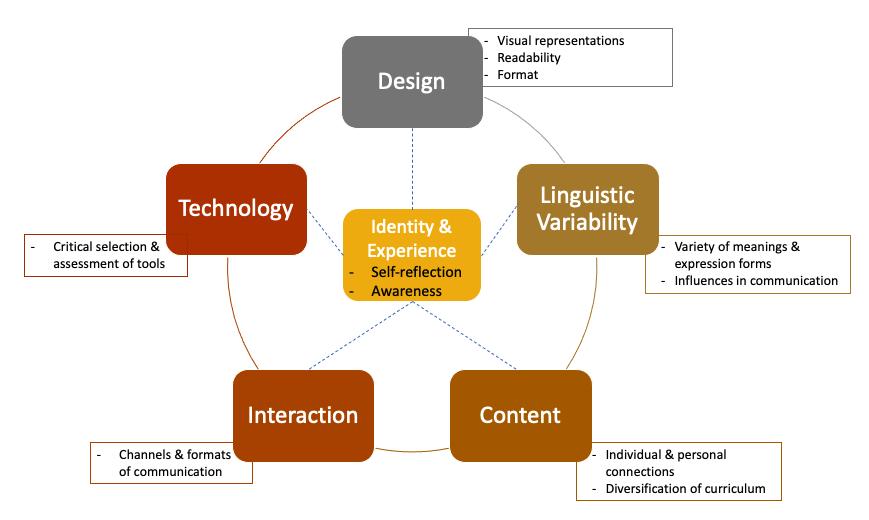 Dimensions of Culturally Responsive Leraning Design