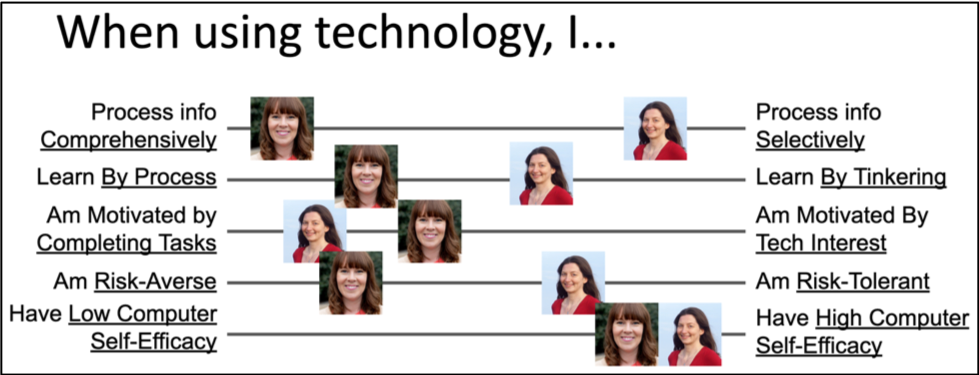 examples of the cognitive facet values people (e.g., Letaw and Garcia) bring to their use of software, shown across the spectra of GenderMag facets (information processing style, learning style, motivations, attitude toward risk, and computer self-efficacy).