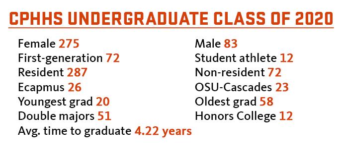 CPHHS Undergraduate Class of 2020 Stats