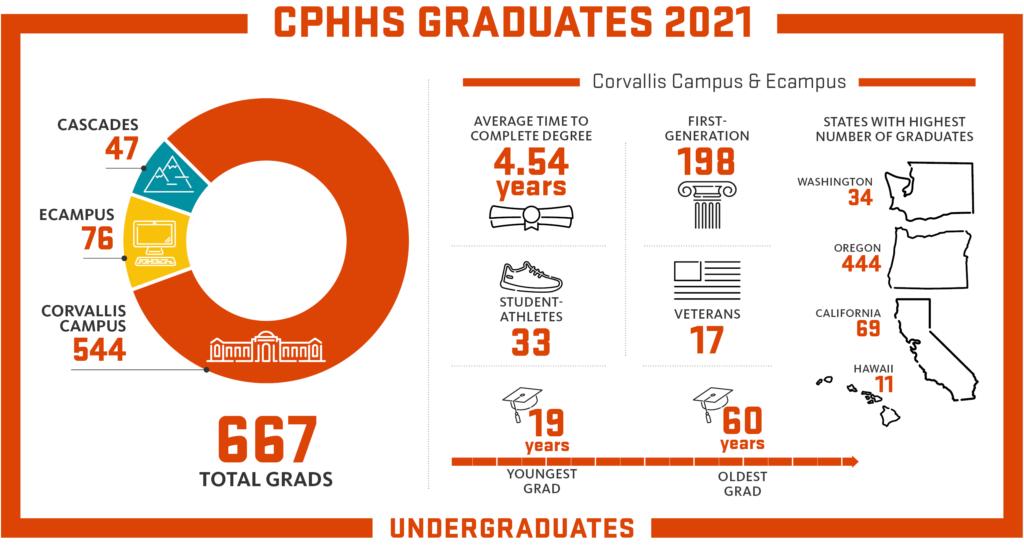 graduation statistics for cphhs class of 2021