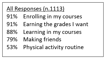 Visual listing percentages of responses from 1113 students. 91% Enrolling in my courses. 91% Earning the grades I want. 88% Learning in my courses. 79% Making friends. 53% Physical activity routine.