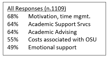 Visual showing survey responses from 1109 students. 68% Motivation, time management. 64% Academic Support Services. 64% Academic Advising. 55% Costs associated with OSU. 49% Emotional support.