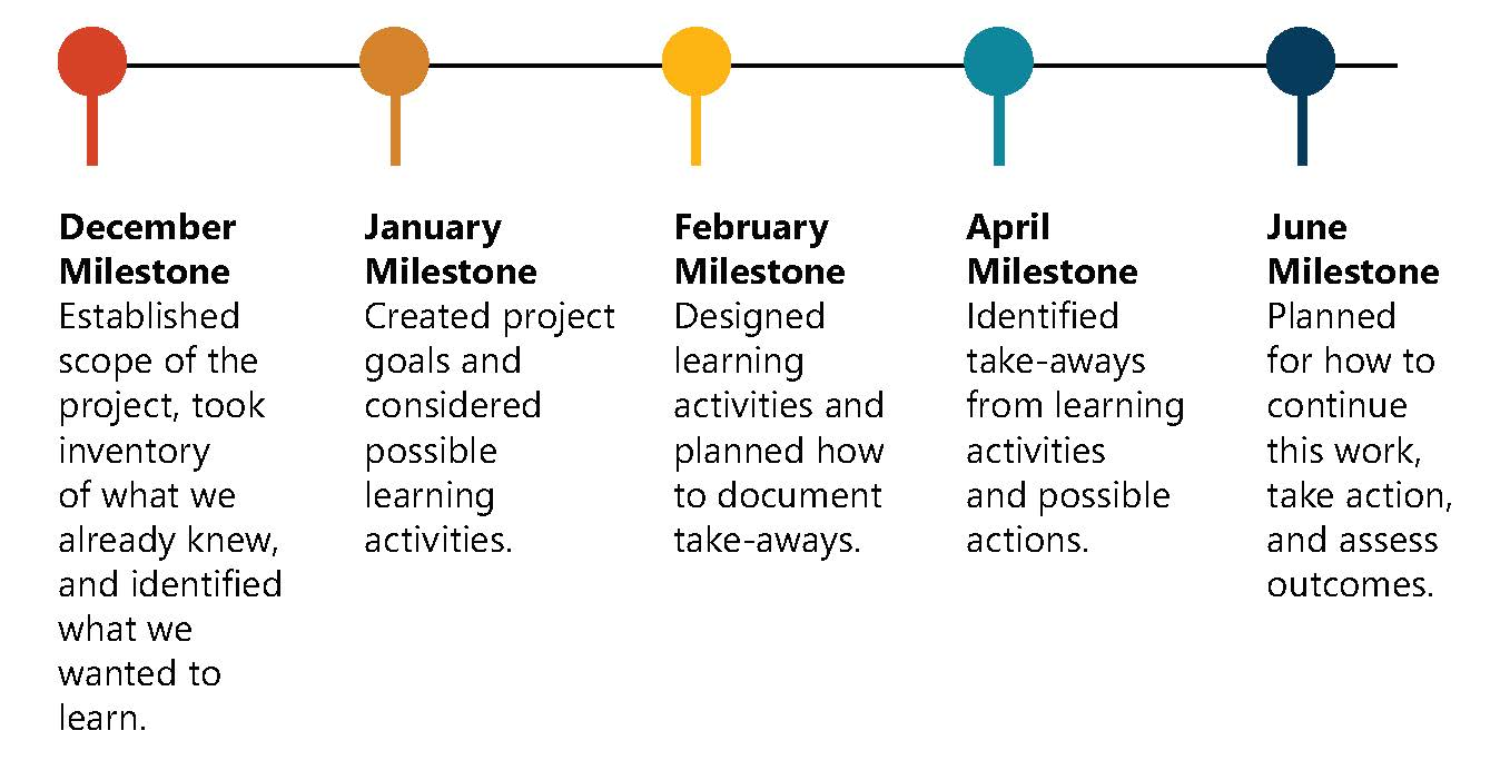 A visual depitcing five steps in a timeline