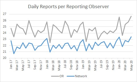 Daily reports per reporting observer graph - comparing Oregon observers and the CoCoRaHS network
