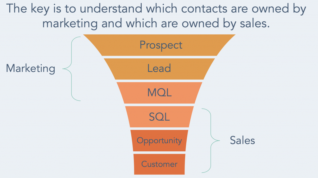 Marketing Funnel Sales Leads Contacts