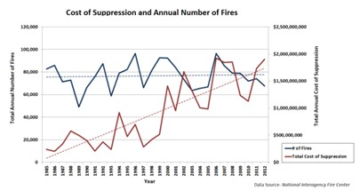 Figure 3. Image shows the annual number of fires since 1985 to 2012 as well as the increased cost of suppression since 1985.