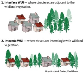 Figure 2. Image interpreting interface and intermix WUI areas.