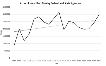 Figure 4. The acres of prescribed burns by State and Federal Agencies from 1998 to 2015.